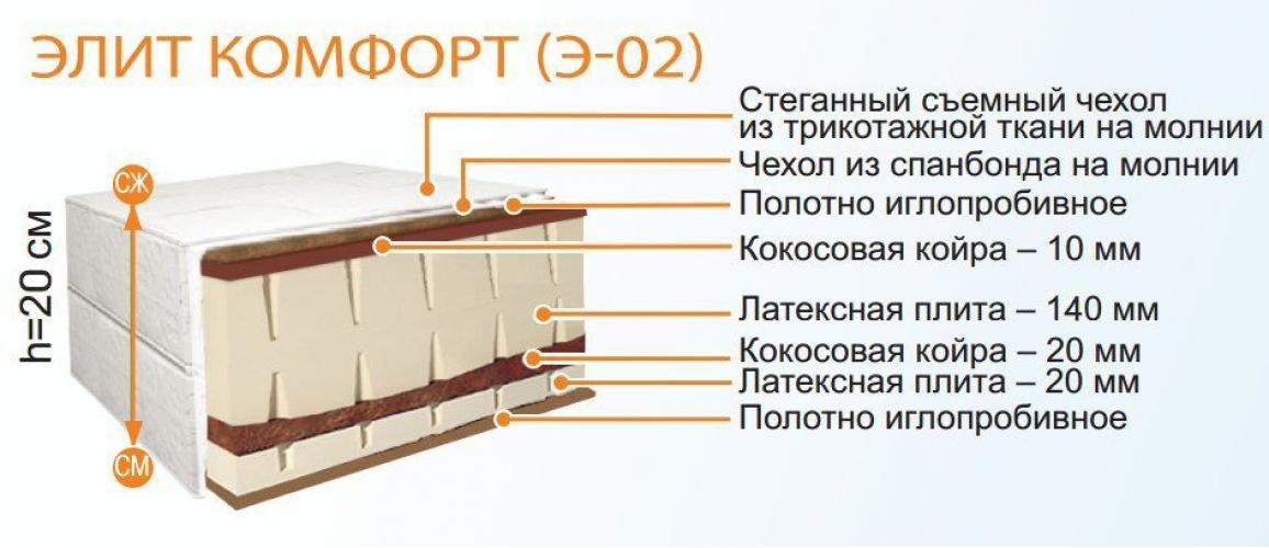 Матрас Belson КОМФОРТ Э-02 900*2000
