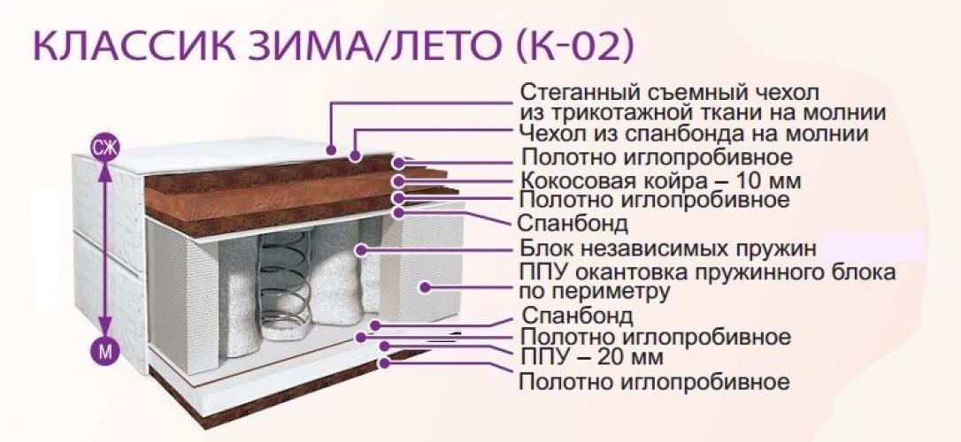 Матрас Belson КЛАССИК ЗИМА-ЛЕТО К-02 (прямоугольный) 1,6*2,0