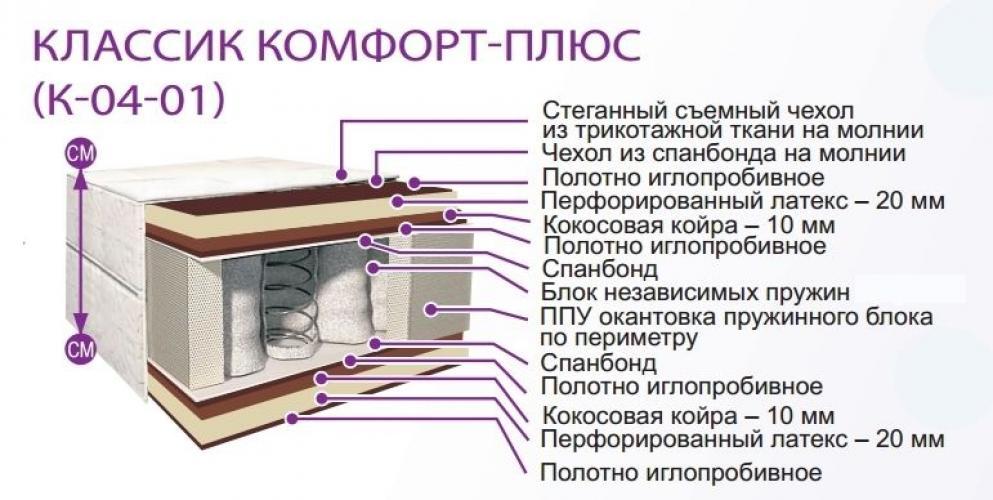 Матрас Belson КЛАССИК КОМФОРТ-ПЛЮС К-04-01 (прямоугольный) 1400*2000